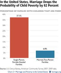 Marriage Poverty Chart